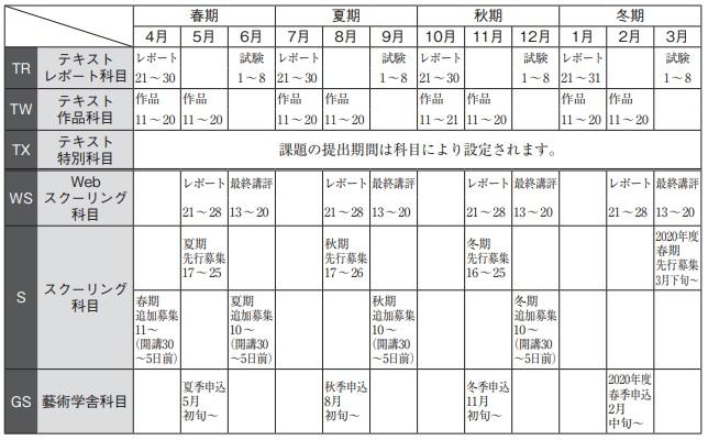 2019年度のスケジュール。3ヶ月ごとに履修の区切りがあります。